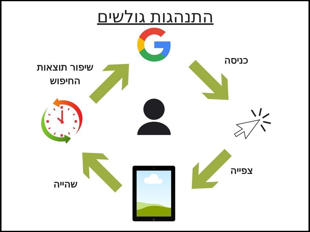 התנהגות גולשים שמשפיעה על דירוג האתר בגוגל