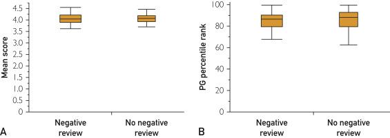 תוצאות כמעט זהות בסקרי שביעות הרצון (נתונים: mayoclinicproceedings.org)