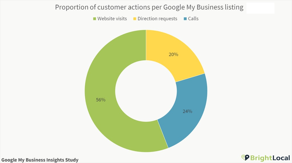 Customer-actions-per-Google-My-Business-listing-proportion